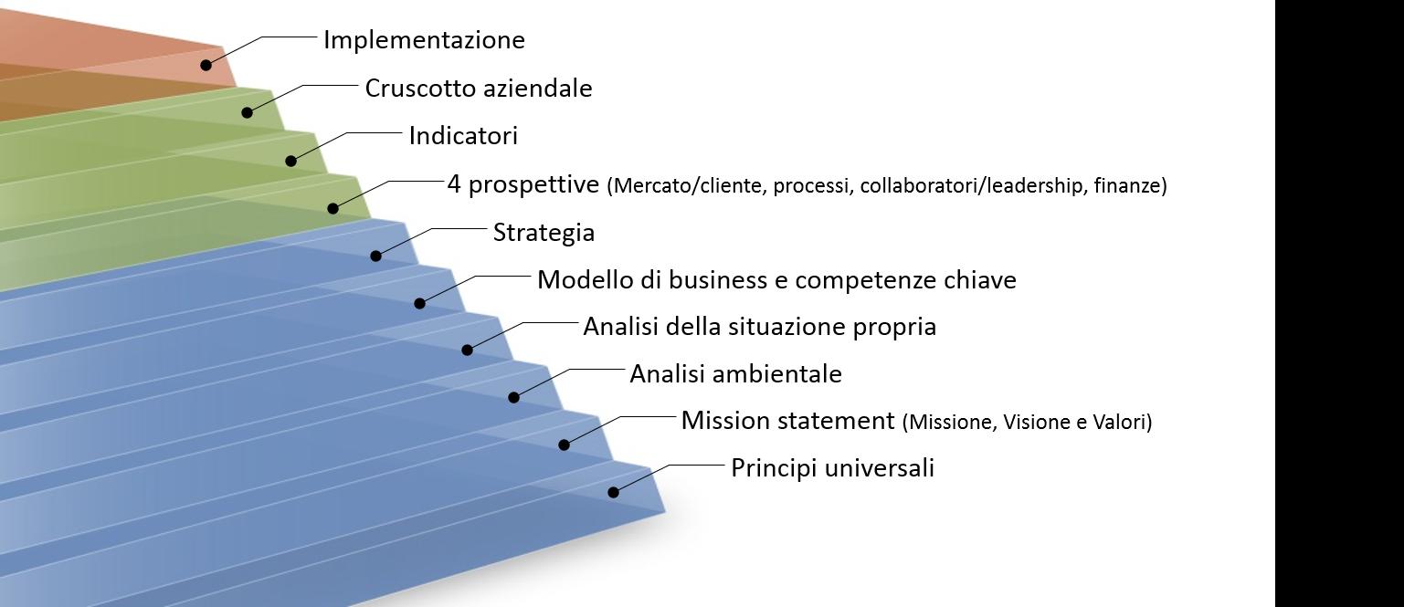 Il modello Weissman dei 10 passi per lo sviluppo e l'implementazione della strategia.