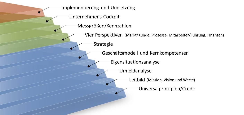 Das Weissman 10 Stufen Modell zur Strategieentwicklung und Umsetzung