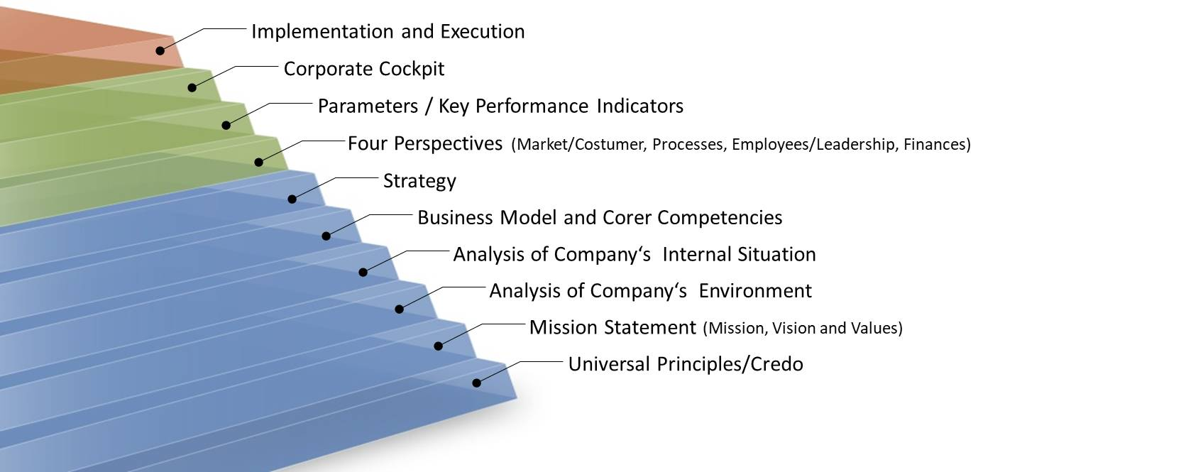 The 10 steps model of Weissman for strategy development and implementation