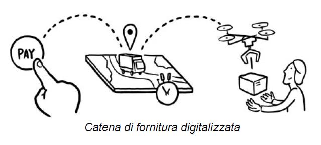 Catena di fornitura digitalizzata