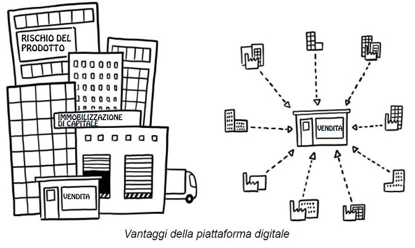 Vantaggi della piattaforma digitale
